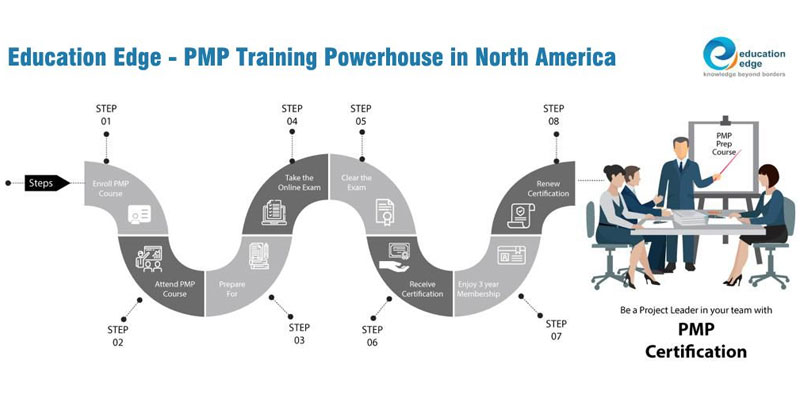 PMP Training Powerhouse in North America