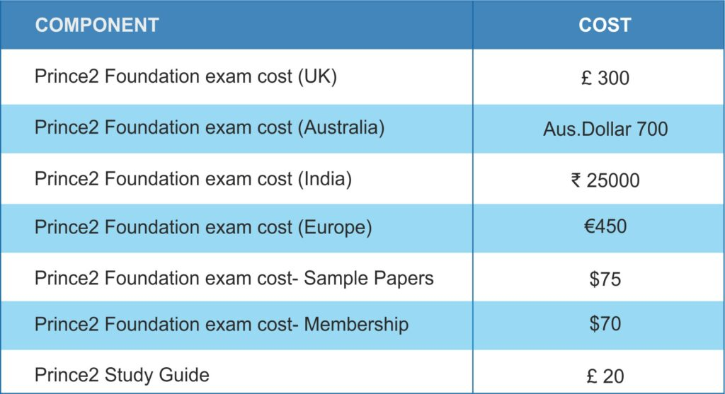 Cost of Prince2 Foundation Exam