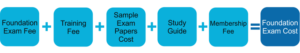 Components Of Prince2 Exam Cost
