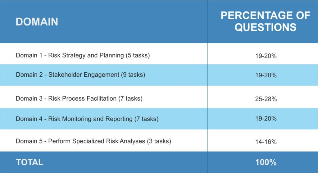 project risk management domain table